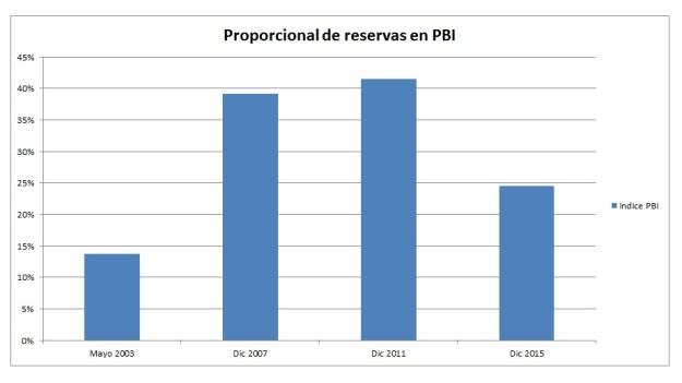 Grafico % PBI Reservas