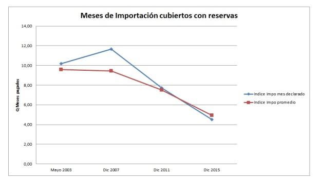 Reservas vs Impos